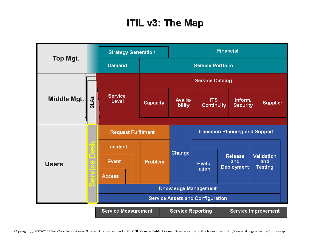 Index of /pub/itil